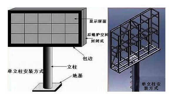 成都LED全彩显示屏安装方式之立柱式